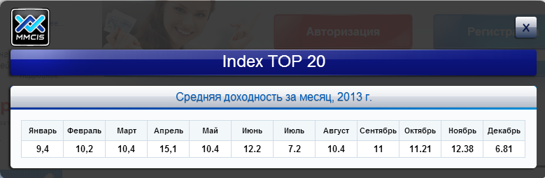 http://e-rentier.ru/du/mmcis/dohodtop20.png